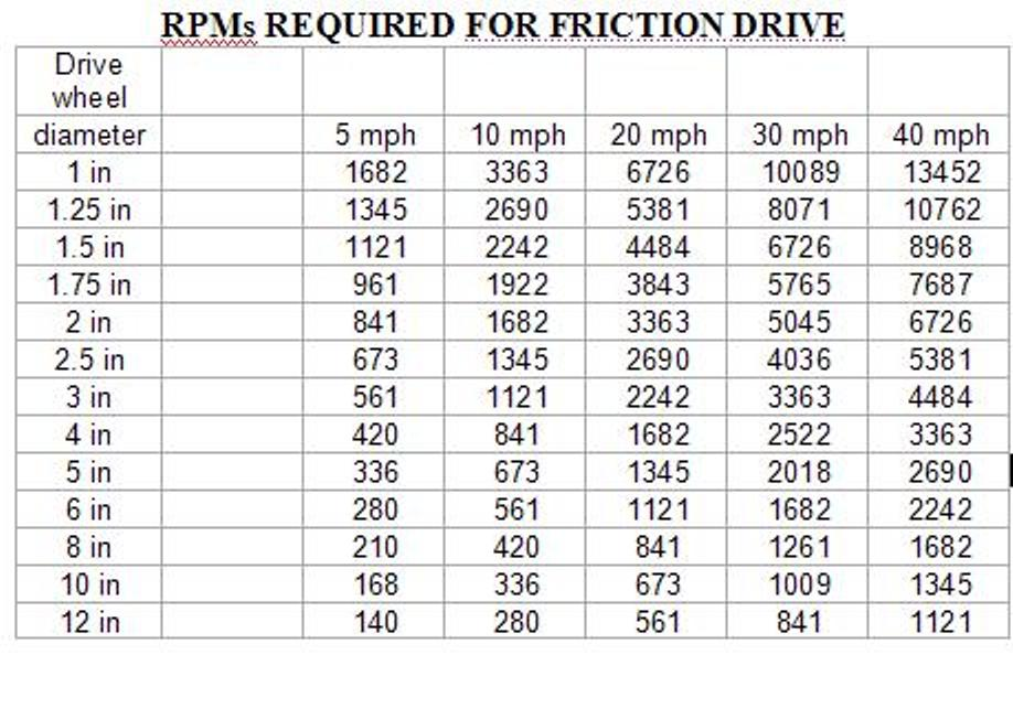 Rpm To Speed Conversion Tables Motorized Bicycle Engine Kit Forum
